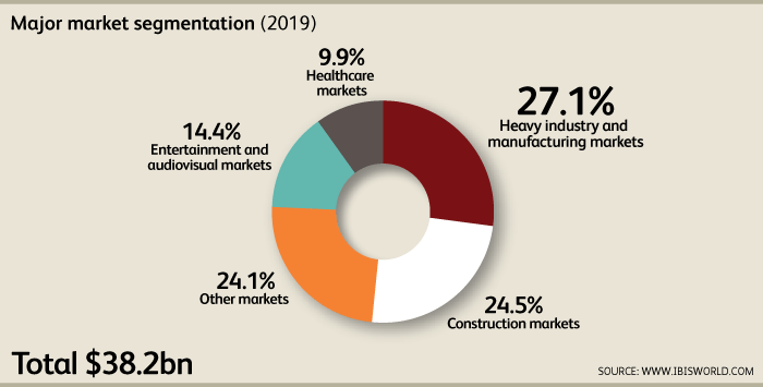 Graphic of four major market in US equipment rental industry