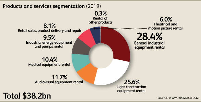 Graphic of product segments in US equipment rental industry